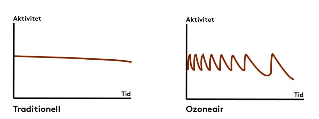 Oscillerande rening ozongenerator